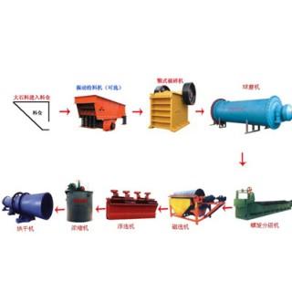供应粉煤灰选铁设备,粉煤灰选铁技术--河南泰昌机械20081026