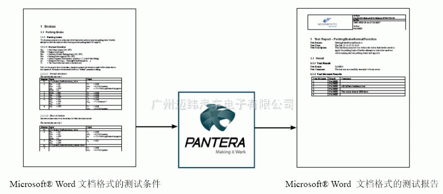 汽車總線分析測試軟件Pantera