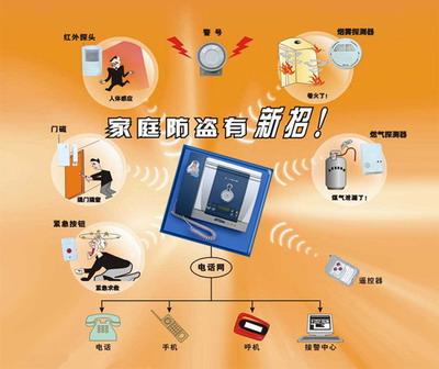 电信/网通增值业务:电话看家防盗报警器